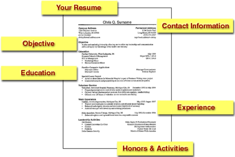 how to write a successful resume Learn how to create a successful real estate agent resume, which will help you maximize your opportunities and secure the job of your dreams.