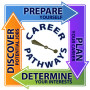 Career Pathways: A Very Personal Matter For Your Life