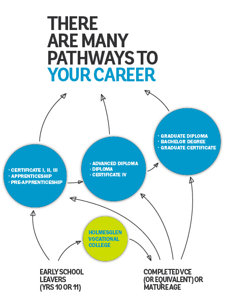Career pathways a very personal matter for your life Pathway images