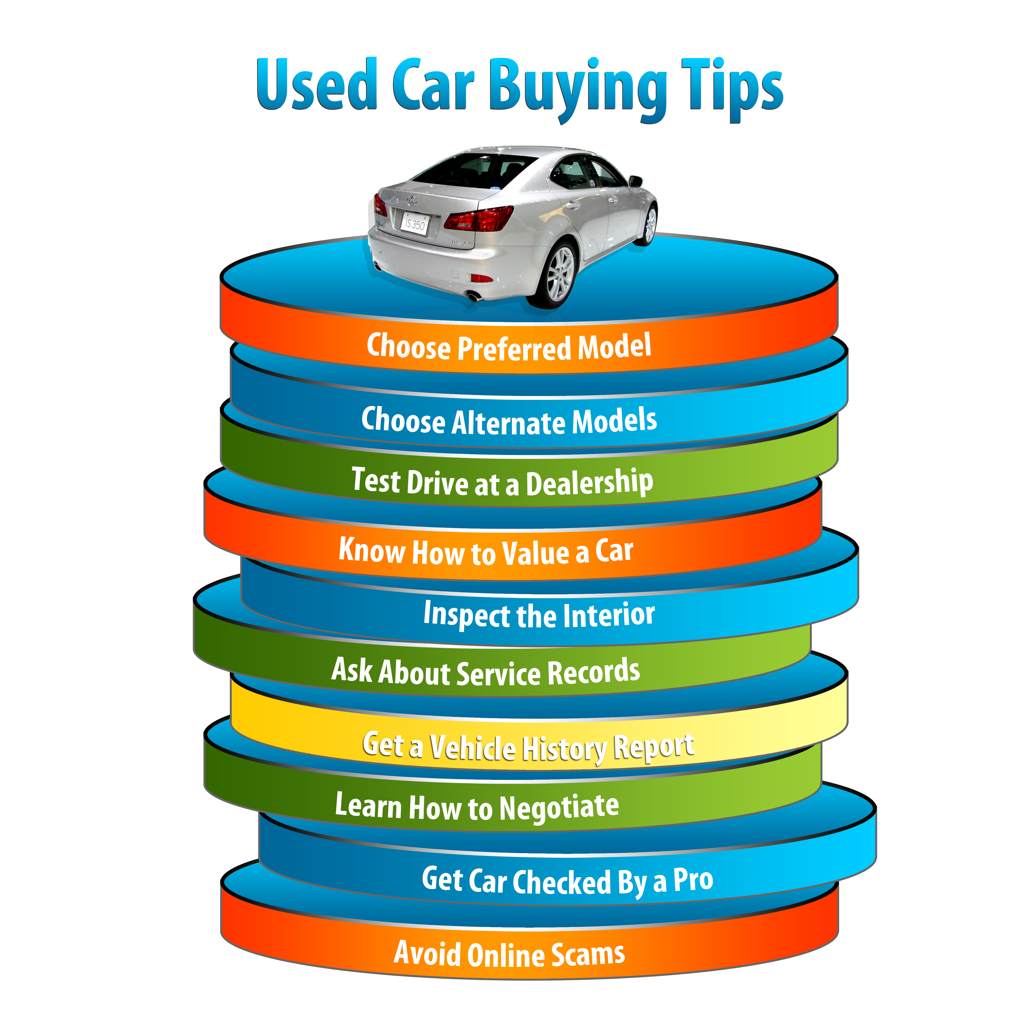 Tips for Buying a Used Car | JobsAmerica.info